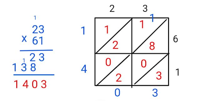 block form versus lattice multiplication