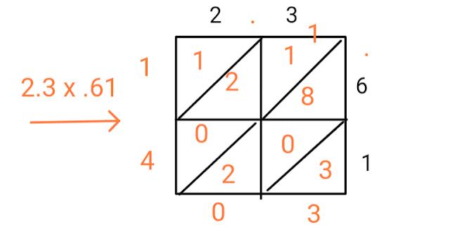 decimals lattice multiplication