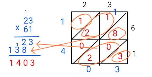 compare block form lattice multiplication