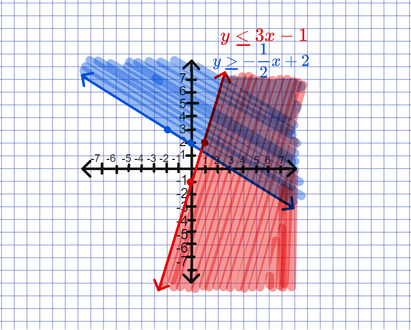 shading systems of inequalities graph