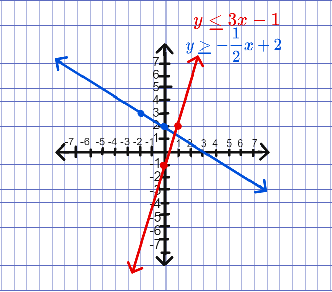 graphing system of inequalities